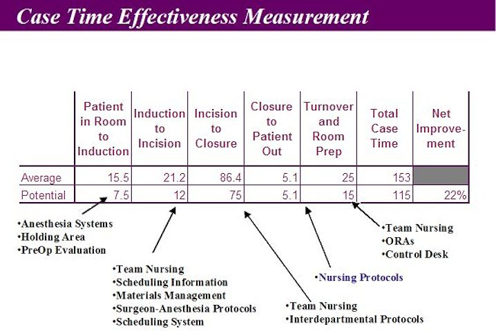Improving Operating Room Efficiency - Case Time Efficiency